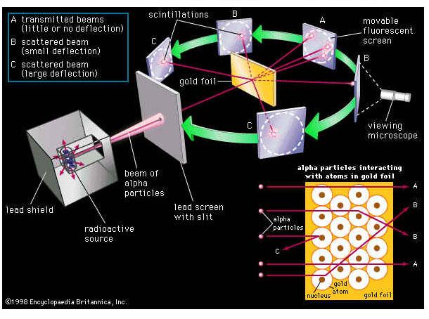 Shell Model of Atom Shell Model of The Atom to