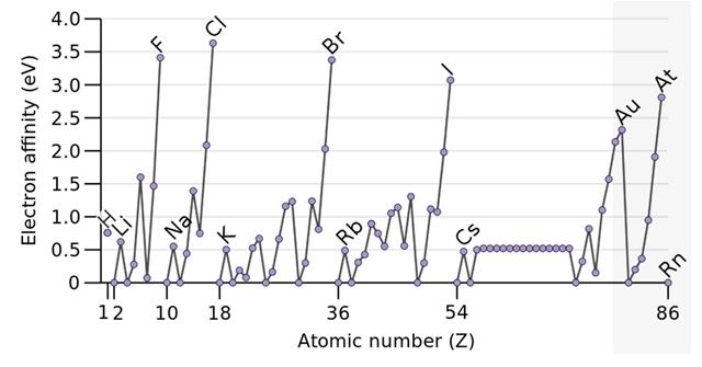 affinity electron essay Get 24/7 electron affinity of halogens assignment help / homework help online  from experts on transtutorscom ✓25% discount ✓100% cashback ✓4325+.